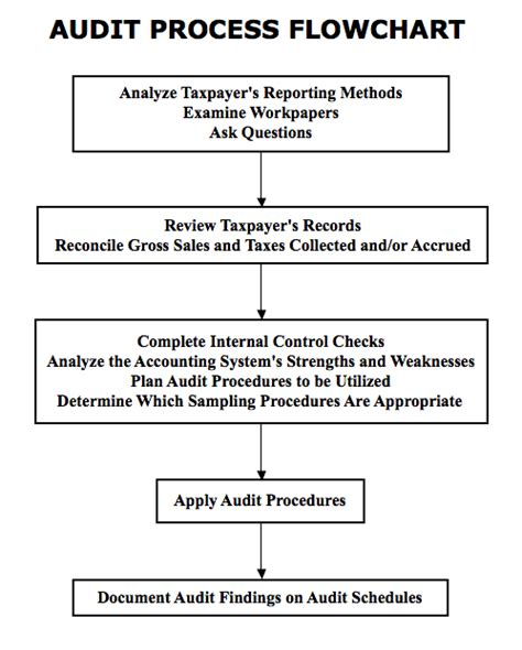 audit process flowchart flowchart create a flowchart