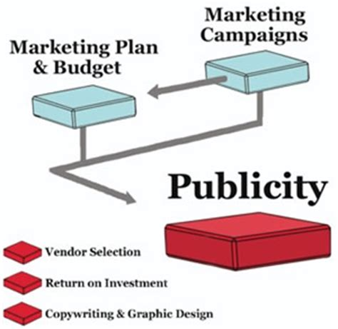 Is It All For Publicity by Publicity For Business Marketing Mo