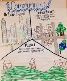 urban suburban rural worksheets related keywords