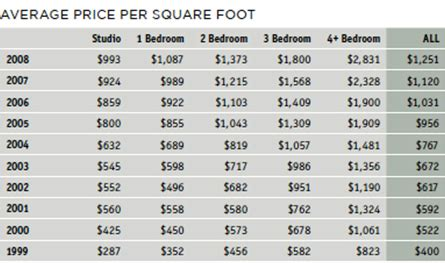 cost per square foot to build a house wonderful how much does it cost to build a brick house 5 chart 4 average price per
