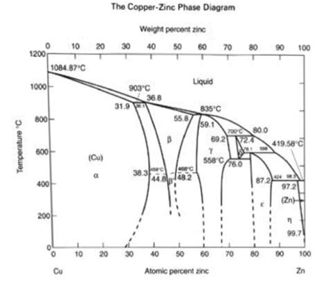cu zn phase diagram solved 3 the chemical composition of a copper cu zinc