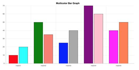 color graph how to create multi color bar graph using chartjs