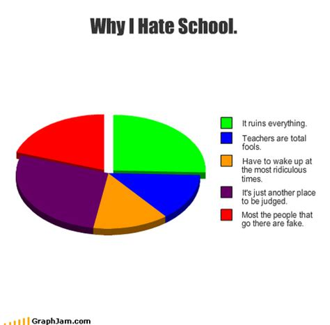 I Hate School Meme - i hate school meme 28 images why i hate school memes