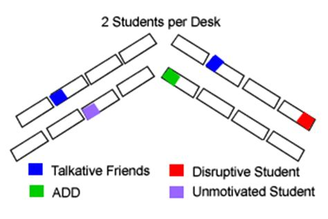 classroom layout for talkative students classroom seating charts to improve student behavior adhd