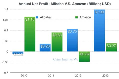 alibaba vs amazon sales alibaba v s amazon who s making more money china