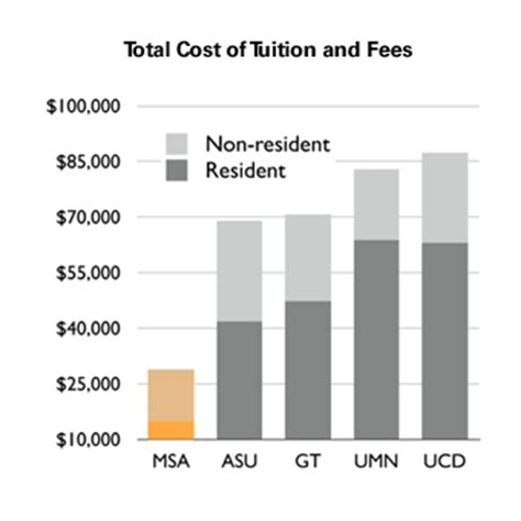 Nc State Mba Costs by Carolina State Tuition And Fees