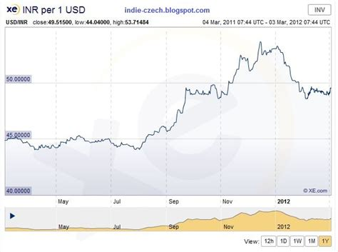 currency converter inr to usd currency usd inr 2011 2012 history progress czech