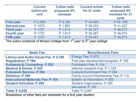 National Mba Tuition Fee by Miriam College Students Stage Peaceful Assembly Vs 5