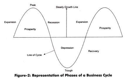 the economic cycle diagram 5 phases of a business cycle with diagram