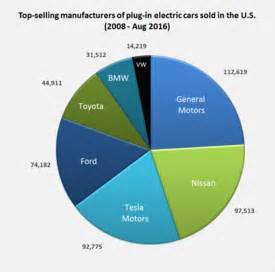 Electric Vehicles Market Leader In Electric Vehicles In The United States