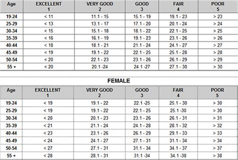 navy womens prt standards 2016 navy close to creating new body composition standards eat