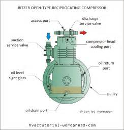 bitzer open type reciprocating compressor hermawan s refrigeration and air conditioning
