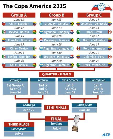 Copa America Table by Messi Targets Title Jinx As Copa America Kicks