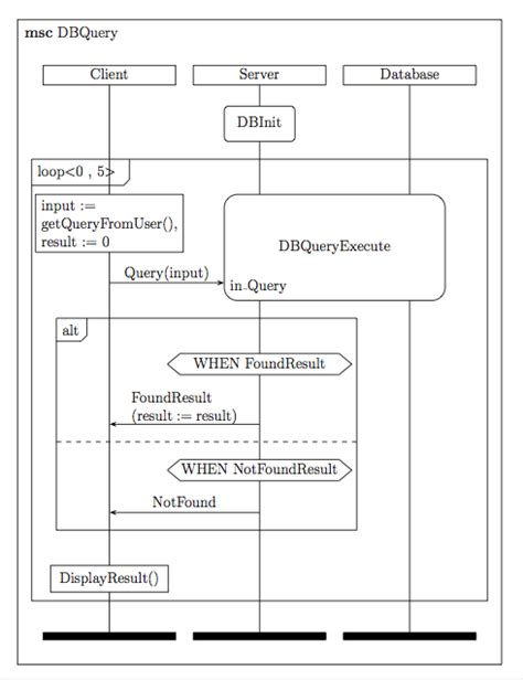 text to sequence diagram uml variables in sequence diagram stack overflow