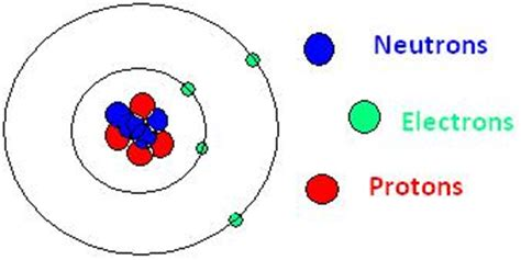 Number Of Protons In Beryllium by What Are Fundamental Particles In An Atom Tutorvista