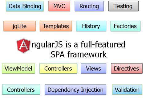 directive controllers cannot use the revealing module programming stuff angular js