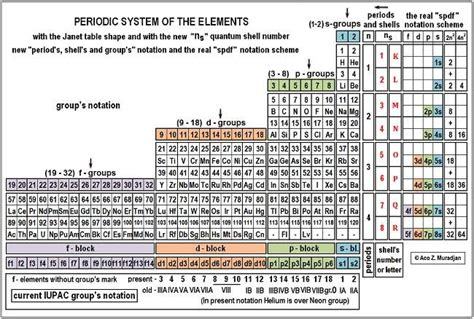 sargent welch periodic table sargent welch periodic table pdf brokeasshome com