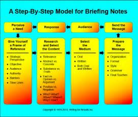 Ministerial Briefing Template by Briefing Notes Briefing Books Guidance Templates