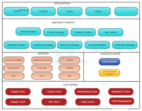 android studio sqlite database tutorial pdf android sqlite and contentprovider pdf
