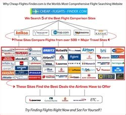 Meta Search Engines Next Generation Of Flight Search Engine Coined Meta Meta Search