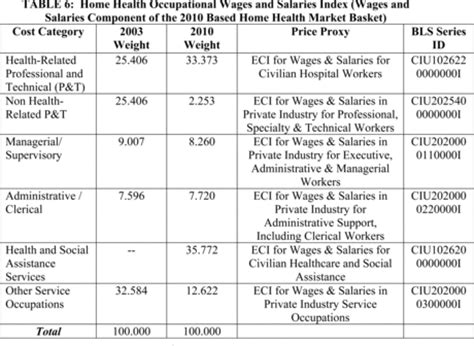 Comfort Keepers Salary Annuityf Federal Annuity Payment Schedule