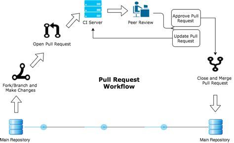 pull request workflow pull request workflow rhodecode enterprise 4 12 0 4 12 0