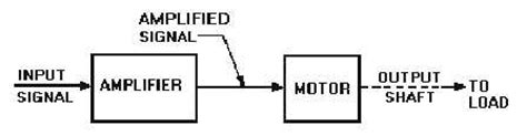 exle of open loop system with block diagram jm507 system engineering chapter 1 introduction