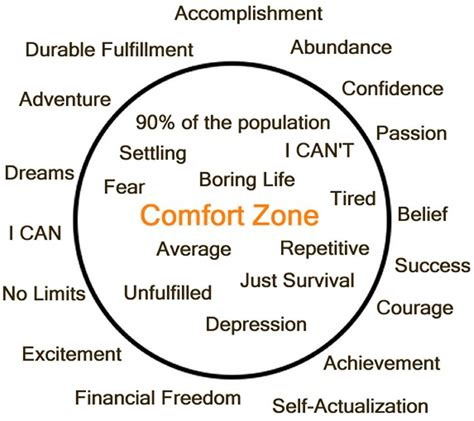 comfort zone definition glen jackson