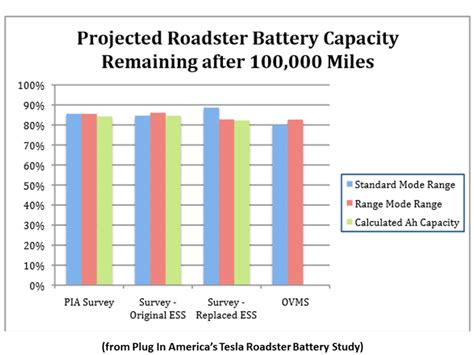 Tesla Roadster Battery Capacity Newenergynews Today S Study The Power Of Tesla S Battery