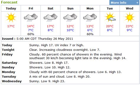 Newspaper Weather Report Template Veggie Delight A Manitoba Garden A Look At The Forecast