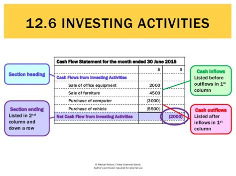 exle of cash flow investing activities 12 6 investing activities