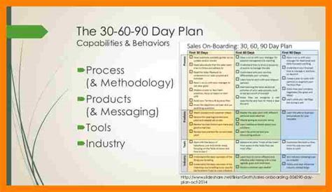 4 first 90 days plan template lpn resume
