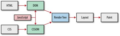 css layout engine a presentation of what append after the render tree