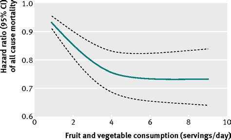 vegetables 94 percent fruit and vegetable consumption and mortality from all