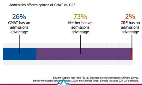 Gre For Mba Admission by How Important Is The Gre For Mba Admissions Gre Vs Gmat