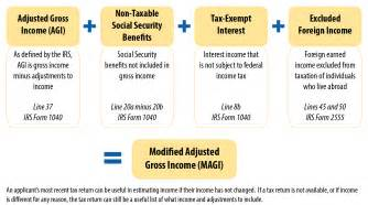 Apartment Application Gross Or Net Income Modified Adjusted Gross Income Magi Obamacare Facts