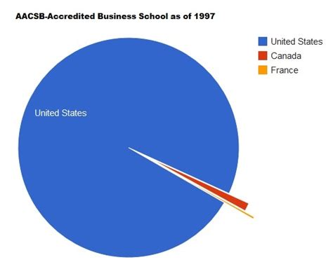 Mba Canada Accredited by Aacsb Accredited Business Schools In 1997
