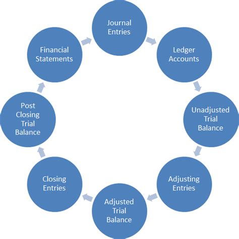 diagram of the accounting cycle accounting completing and closing the accounting cycle