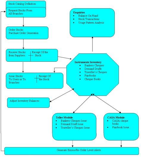 transaction workflow 7 annexure