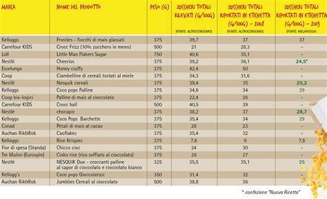 alimenti ipocalorici tabella cereali a confronto i buoni e i cattivi melarossa