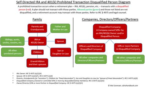 irc section 4975 self directed ira 401k prohibited transaction