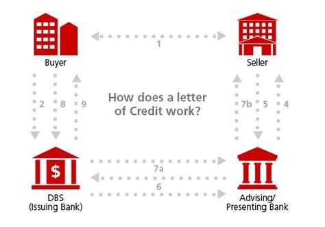 Letter Of Credit Used In International Trade Letter Of Credit Issuance Trade Finance Dbs Bank Singapore
