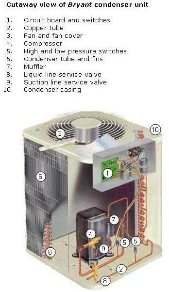panasonic air conditioner parts list air conditioner parts the compulsory and the extras