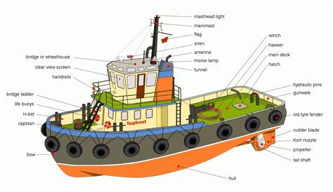 tugboat size diagram of construction and de diagram free engine image