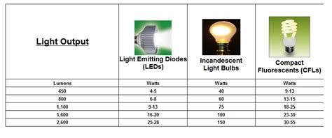 Led Light Bulb Comparison Chart Comparison Chart For Led S Incandescents And Cfl S Led Lighting