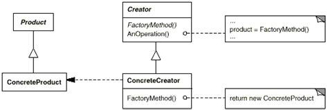 factory pattern types illustrated gof design patterns in c part i creational
