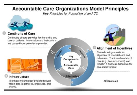 Accountable Care Model accountable care organizations savings quality and