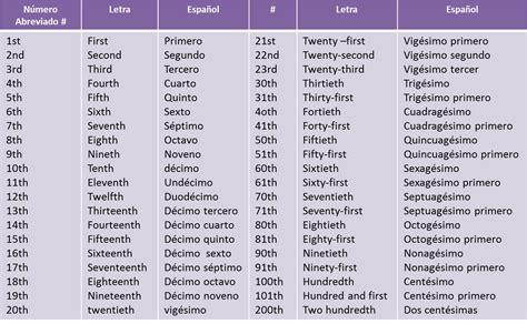 Imagenes De Numeros Ordinales En Ingles | clases de ingles basico numeros ordinales en ingles