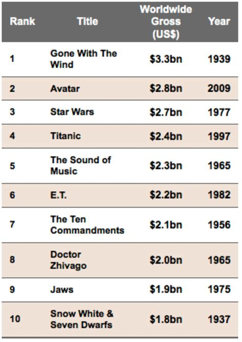 Box Office Adjusted For Inflation by Opinions On Highest Grossing Adjusted For Inflation