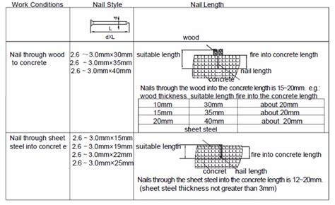 Air Tool Gas Power Concrete Nail Gun Gas Nailer Gsn50 For